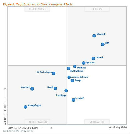 Siem gartner magic quadrant 2013
