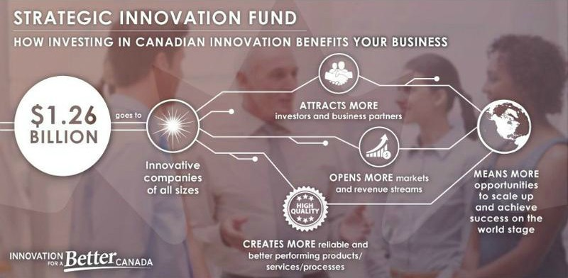 Government of Canada Now Accepting Applications to Fund